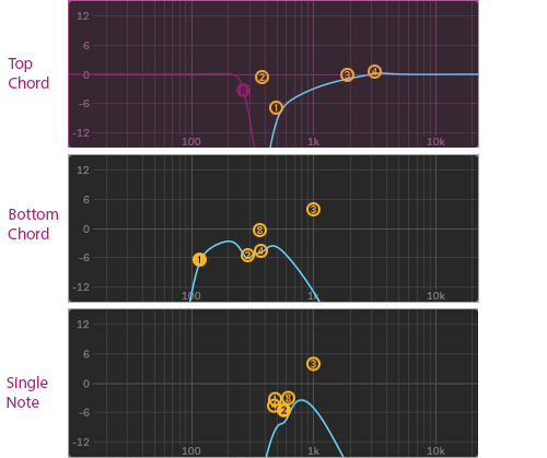 filterek beállításai a zongora rétegeken